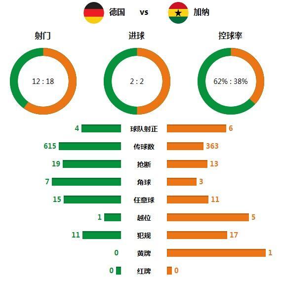 技术统计:德国控球占据优势 窒息比赛仅1黄