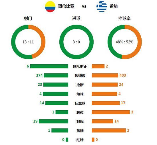 数据统计:哥伦比亚效率佳 攻击羸弱拖累希腊