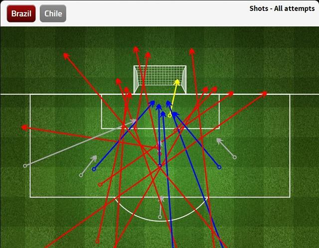 九张图看世界杯:巴西进攻端传球效率需提高