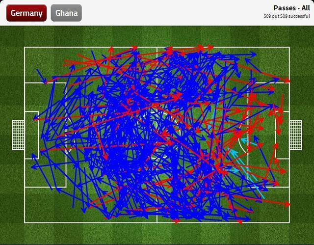 九张图看世界杯:德国中场超神 无奈防线疲软