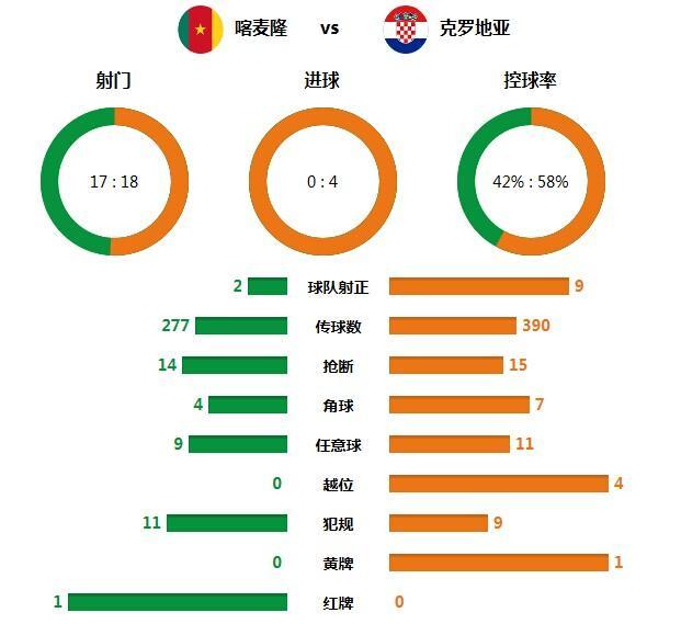 技术统计:喀麦隆红牌自毁前程 格子军获完胜