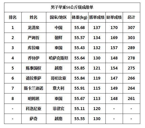 男子举重56公斤级决赛成绩单 龙清泉打破纪录