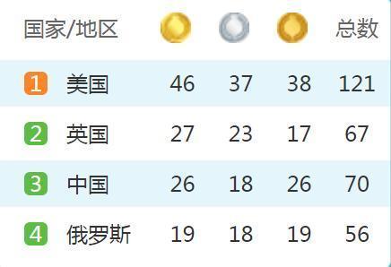 四年后中国或被挤出奖牌前四 需警惕日本逆袭