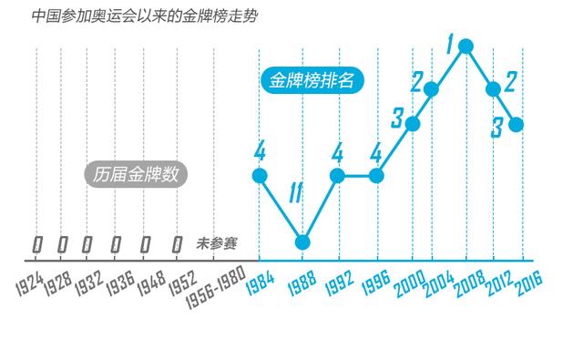 里约奥运终极盘点:中国夺26金破五项世界纪录