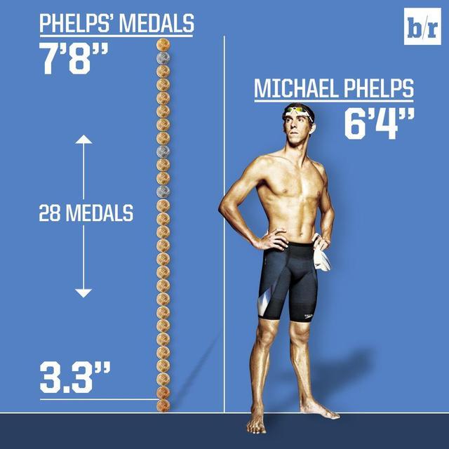 菲尔普斯手握28枚奥运奖牌 总高度超过其身高