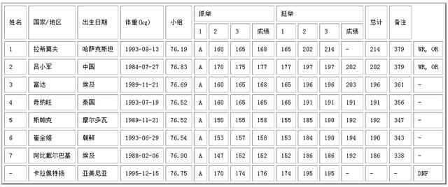 男子举重77kg成绩单 拉希莫夫绝杀吕小军夺冠