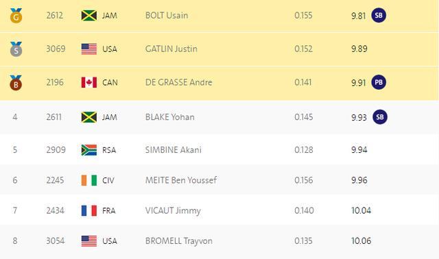 奥运会三连冠!百米飞人大战博尔特9秒81卫冕