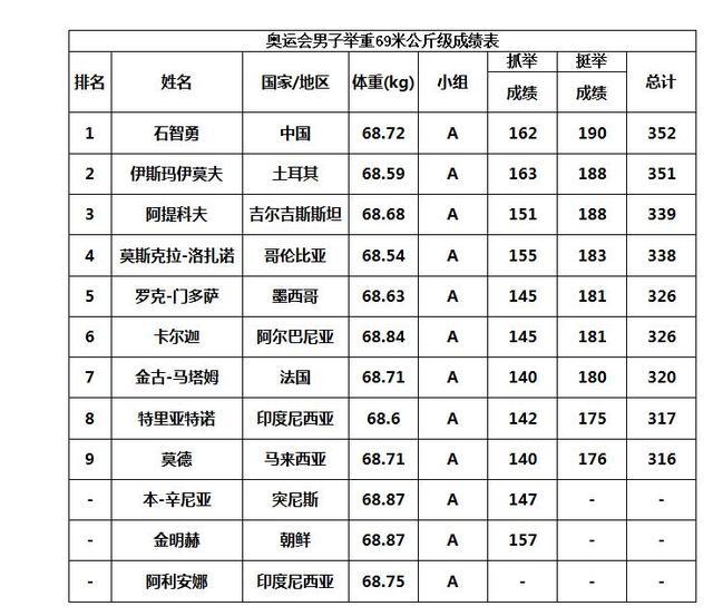 举重69公斤级决赛成绩单 石智勇压众高手夺冠