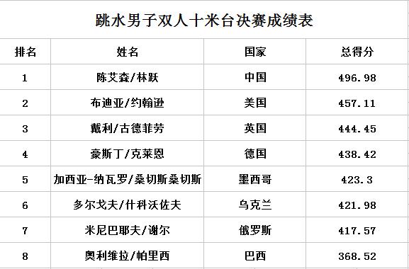 男双10米跳台决赛成绩单 林跃陈艾森强势夺冠