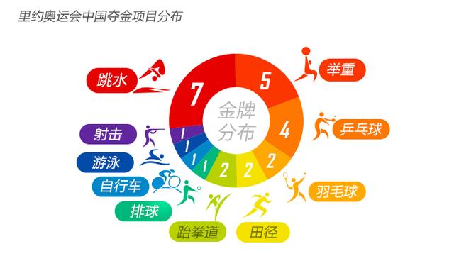 中国奥运金牌项目分布图