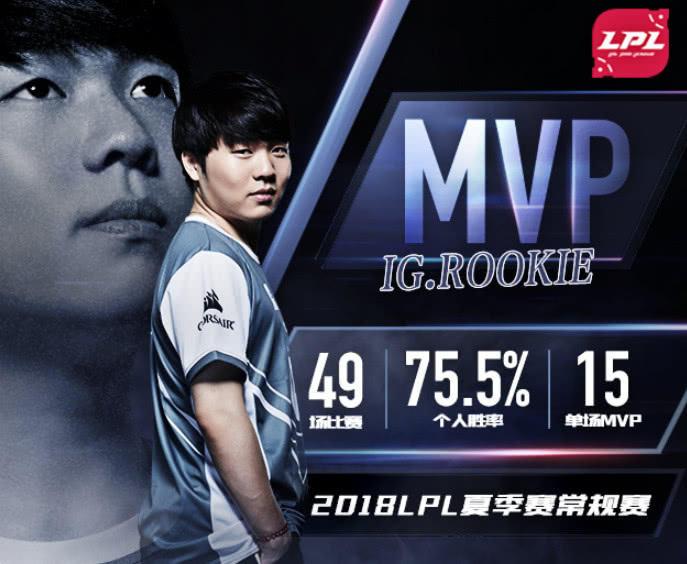 Rookie荣获夏季赛常规赛MVP,网友:希望能冲进世界赛!