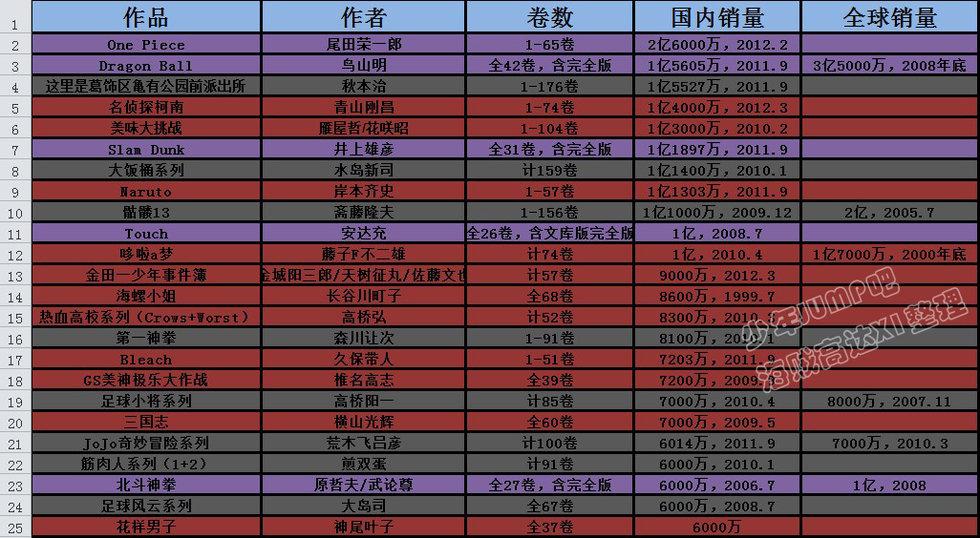 日本漫画最新发行量排行榜 看看你喜欢的能排