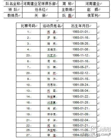 室内五人制中国足球协会杯 参赛队员完全名单
