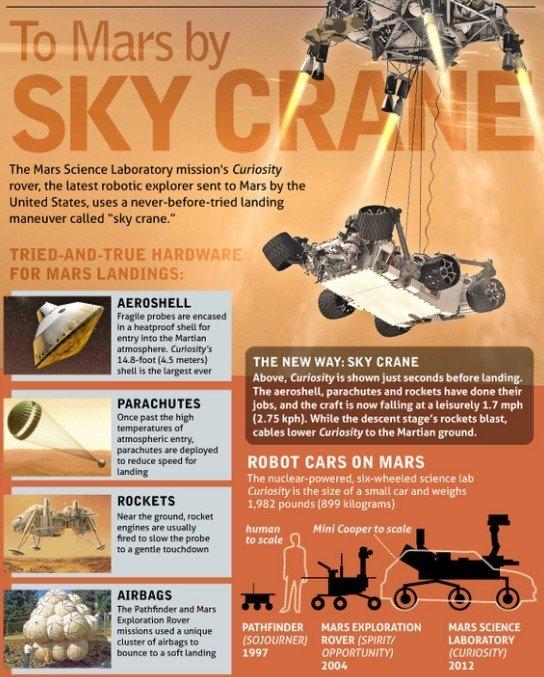 """""""好奇""""号火星车降落火星全过程 - 科学探索 - 科学探索"""
