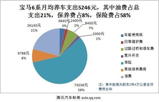 宝马6系用车成本调查:月均花费5246元