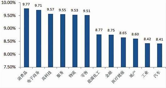 2013年电商行业加薪最猛 二三线城市持续超一线 - 新高山流水 - 新高山流水的博客
