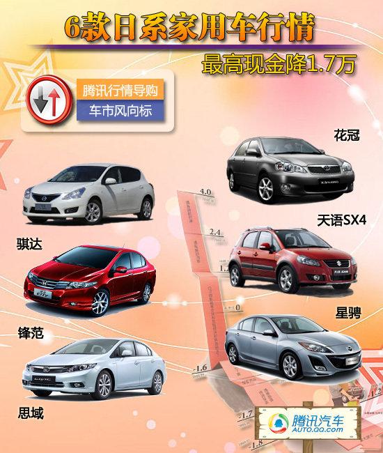 [车价调查]6款日系家用车行情 最高降1.7万