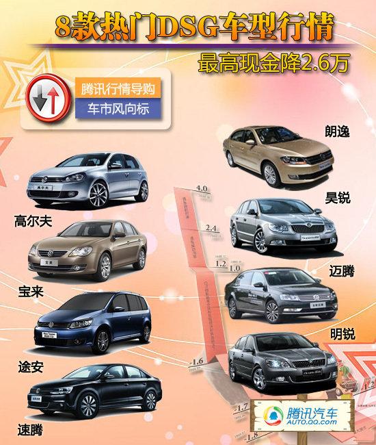 [车价调查]热门DSG车型行情 最高降2.6万