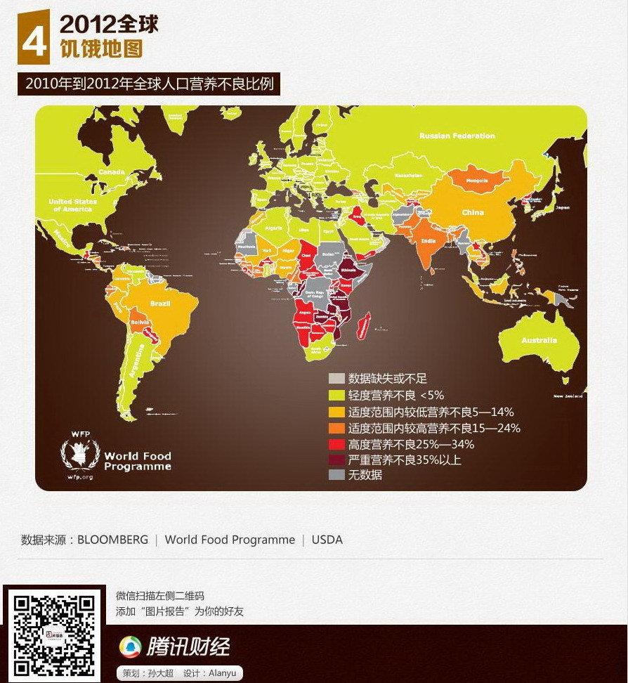 人口老龄化_2012年全球人口