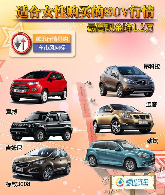 6款适合女性购买的SUV行情 最高降1.2万元