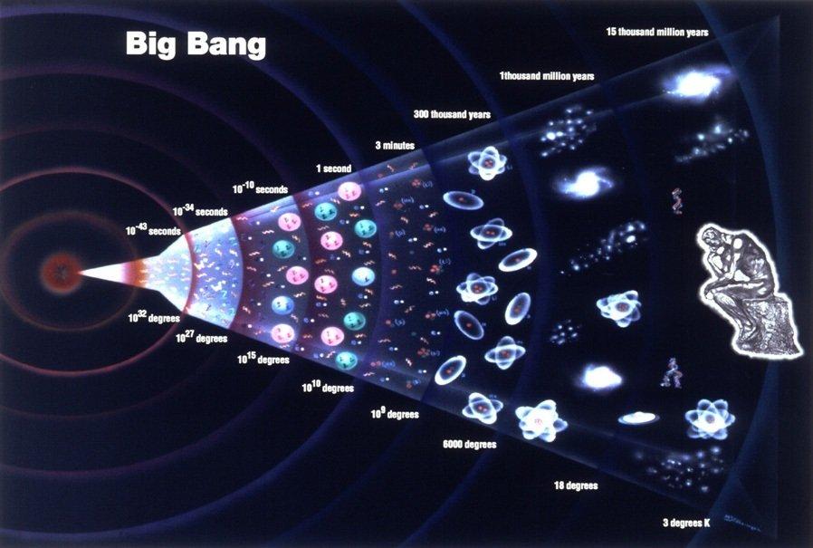 霍伊尔与宇宙大爆炸