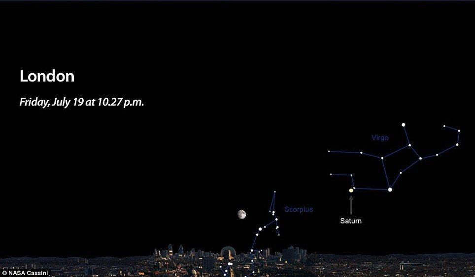伦敦的天空中观测土星的方位图,其位于室女座左下方,天蝎座的右上方位于,月球则位于土星的左侧