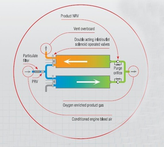 现代的新型工作原理_离合器工作原理