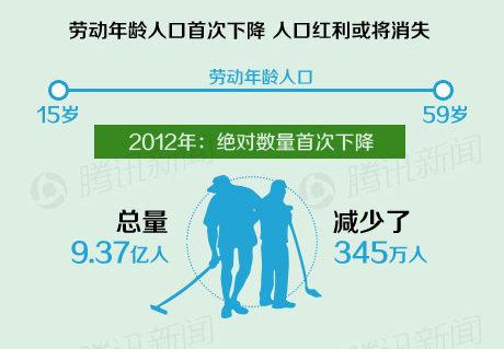 我国人口老龄化_我国劳动人口数下降