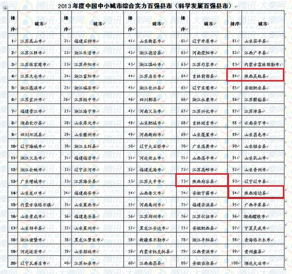 高清:2013年度中国中小城市综合实力百强县市