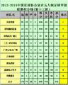数据:大连安波连胜继续领跑 外援统治射手榜