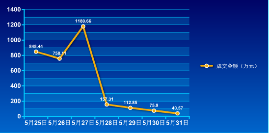 2015年第22周住宅销售84套 环比下跌40%