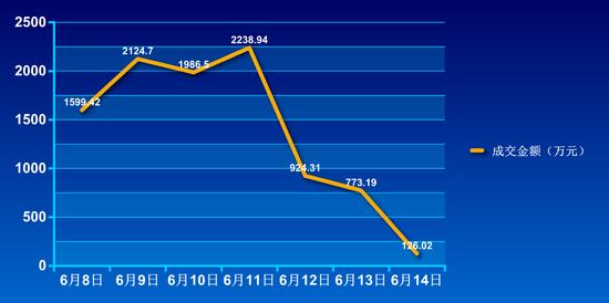 2015年第24周商业销售197套 环比上涨2362.50%