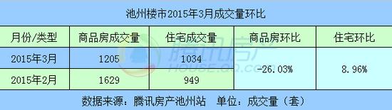 2015年3月住宅成交1034套 环比增长8.96%
