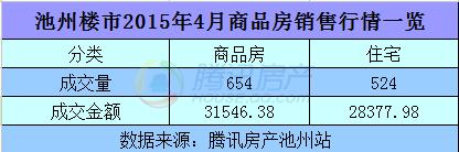 2015年4月住宅成交524套 环比下跌49.32%