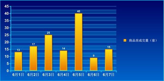 2015年第23周住宅销售133套 环比上涨38%