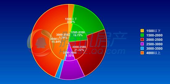 2015年5月商品房成交668套 环比上涨2.14%