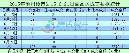 2015年第25周商品房销售125套 环比上涨2362.50%