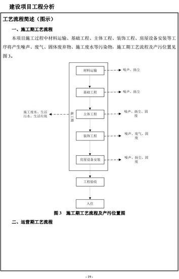 河南嘉洲房地产开发有限公司嘉洲•锦悦A区项目环境影响评价公示