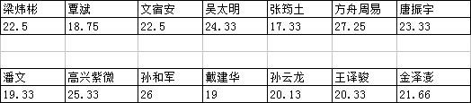 征文大赛获奖者名单