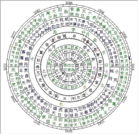 中国占星解密李天一