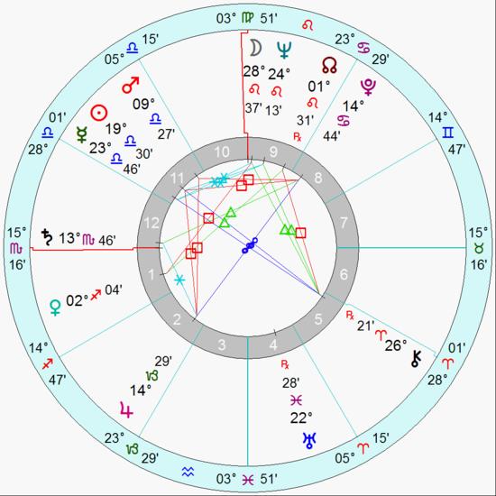 占星地图的使用指南