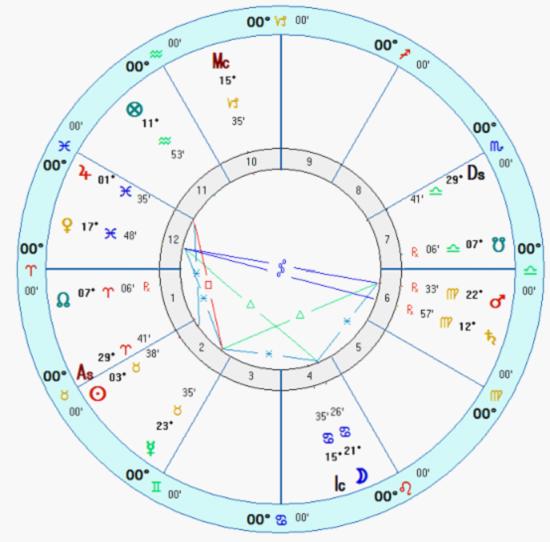占星解星盘中的财运