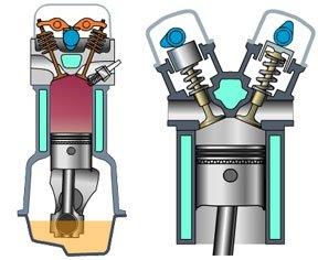 SOHC单顶凸轮轴与DOHC双顶凸轮轴