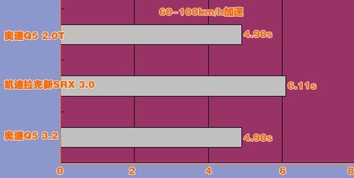 凯迪拉克新srx对比奥迪q5高清图片