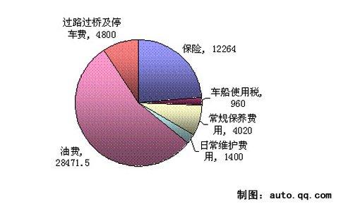 月均2163元 明锐1.8TSI用车成本调查
