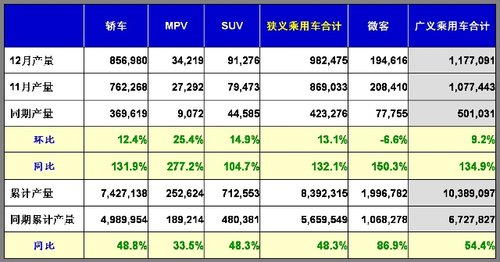 2009年国内乘用车销量1026万辆 增长59%