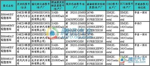 两动力五配置 北京现代iX35目录编号现身