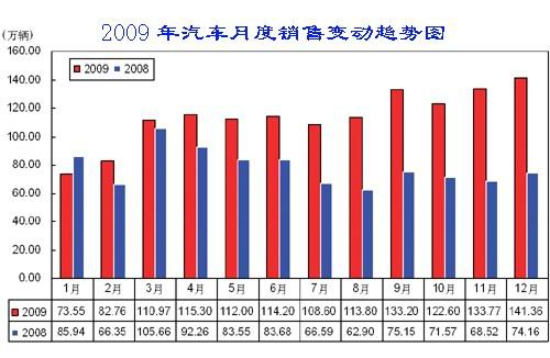 中汽协预测:2010年中国汽车产销将增10%