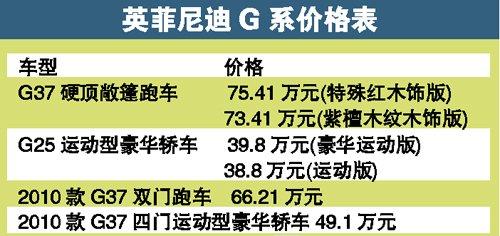 """吸引""""富二代"""" """"小""""排量G25全球首发"""