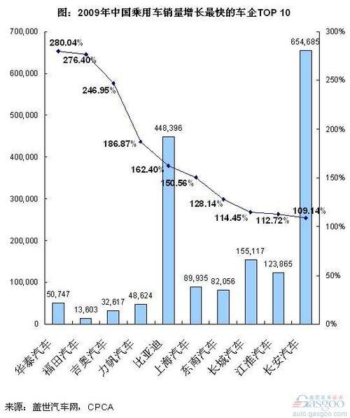 09年乘用车销量增长最快车企及其特点